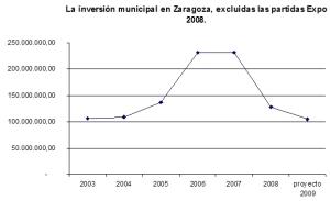 EN ESTE GRÁFICO SE COMPRUEBA LA CAIDA EN PICADO DE LA INVERSIÓN A NIVELES DEL AÑO 2003