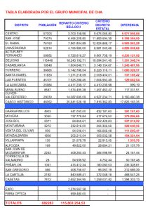 Tabla comparativa Plan Financiacion Local elaborada por CHA